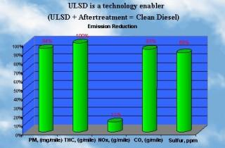 ULSD Diagram